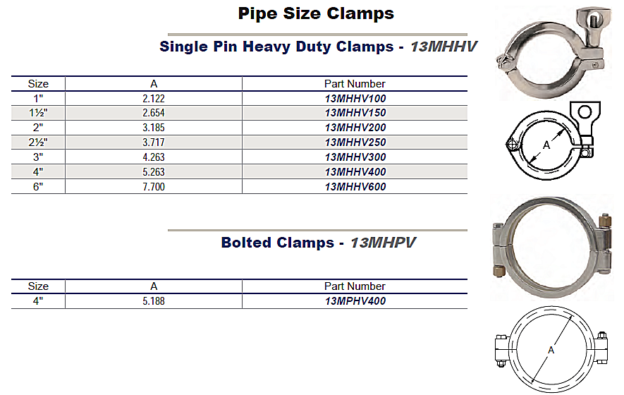 Sanitary pipe size clamps